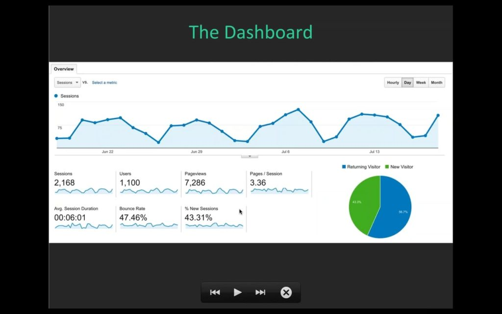 Google Analytics Dashboard | Flywheel | Winston-Salem, NC